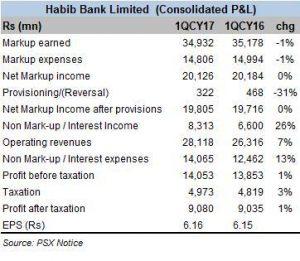 HBL consolidates profits
