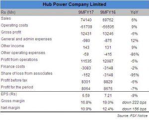 Hub Power top line grows