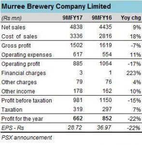 Murree Brewery: not so strong