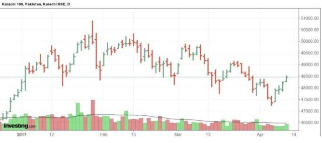PSX: Respite for investors