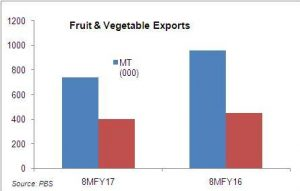 Horticulture exports