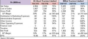 Millat & Al-Ghazi