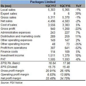 Packages Limited's slower quarter