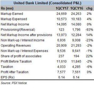 UBL maintains profits