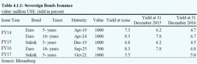 On sovereign bond yields