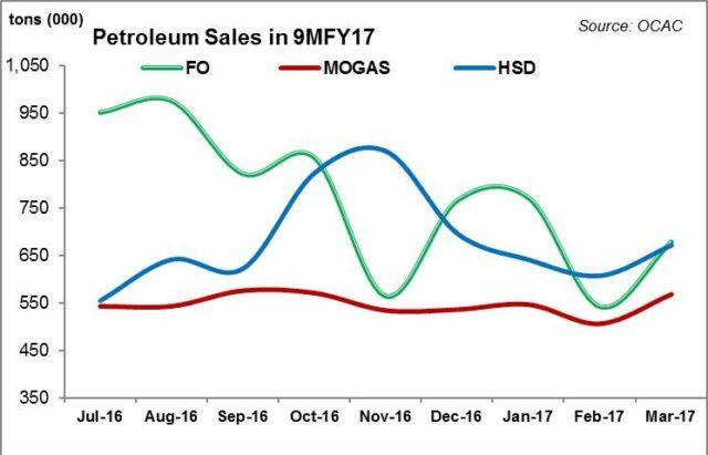 Petroleum sales in 9MFY17