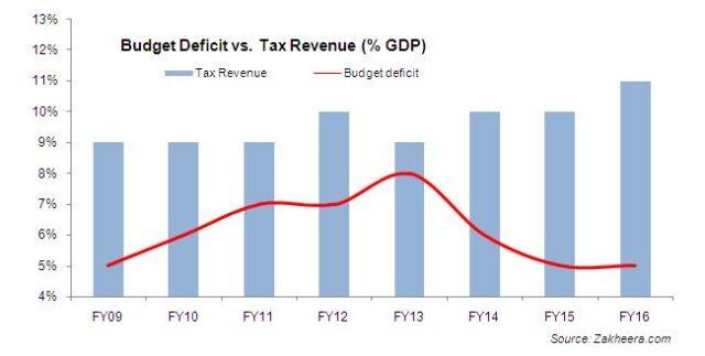 PML(N) Economic Report Card