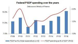 CPEC drives PSDP spending