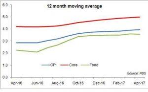 Inflation gathers momentum