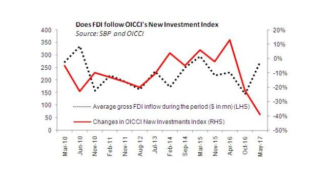FDI: Not all about China yet
