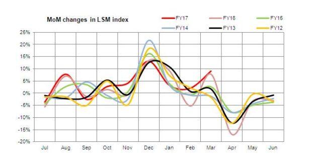 Is full-year LSM forecast underestimated?
