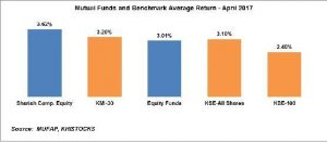 Mutual funds performance review: April 2017