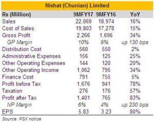 Nishat (Chunian) spins success