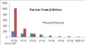 Pak-Iran trade