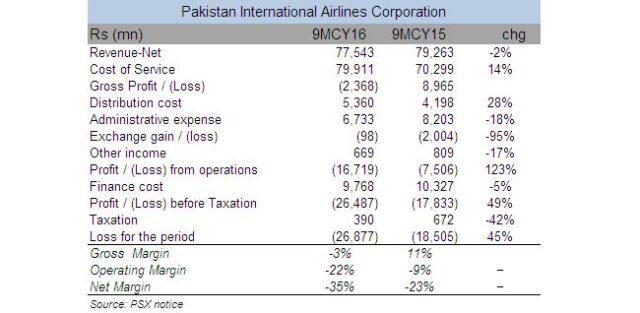 PIA gains 'losses'