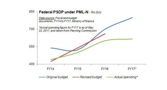 PSDP is now a trillion-rupee prophecy
