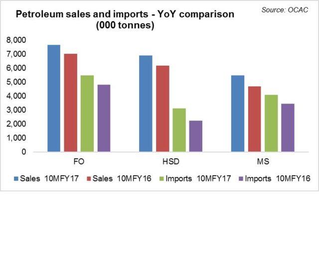 Oil sales remain optimistic