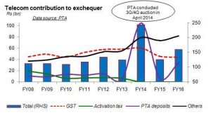 Telcos and the tax gripe