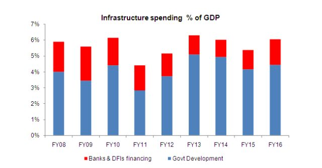 PIB aims to fill infrastructure gap