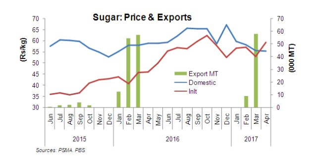 Pour some sugar on exports!