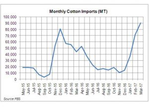 Is cotton import duty a bad move?