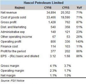 HASCOL on the growth trajectory