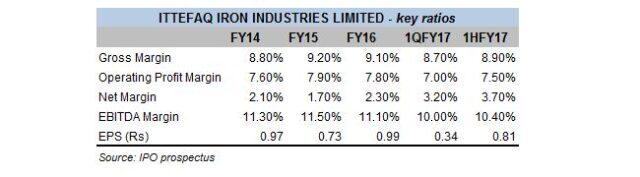 IPO: Ittefaq Iron Industries
