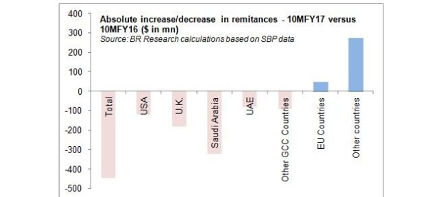 Remittances: brace for the fall