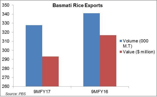 Basmati exports up with Iran