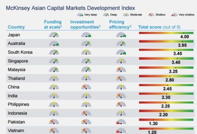 Need to deepen capital markets