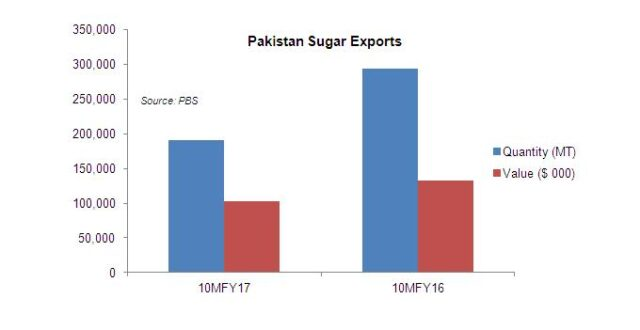 Sugar exports march on