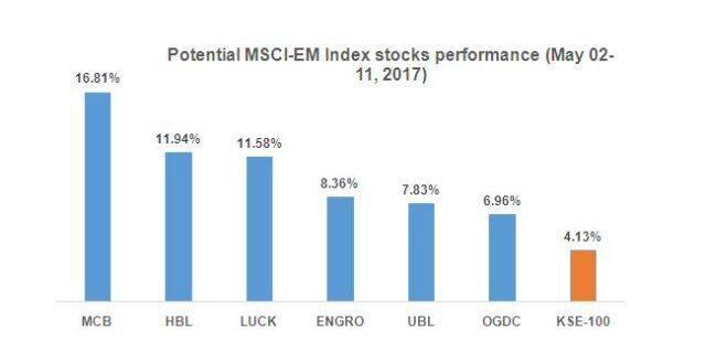 PSX: prepping for emerging market