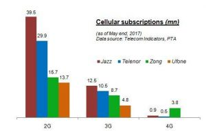 3G slows as 4G grows
