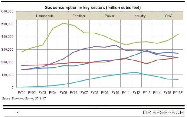 Oil and gas consumption in key sectors