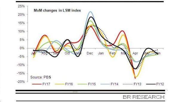 LSM forecast underestimated?