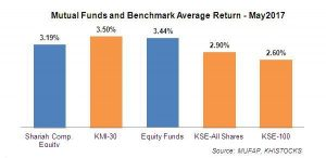 Mutual Funds performance review – May 2017