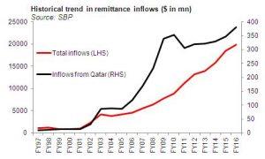 Qatari remittance