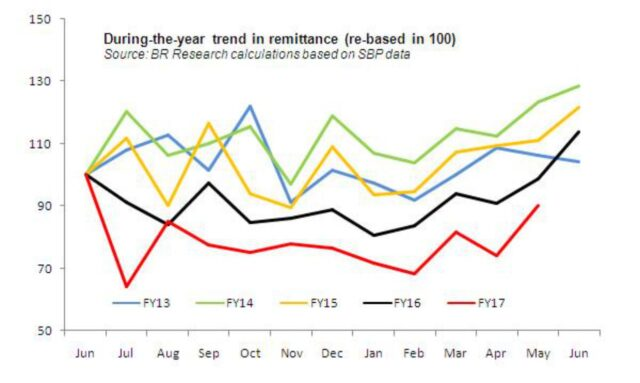 What's behind the surge in May remittances?