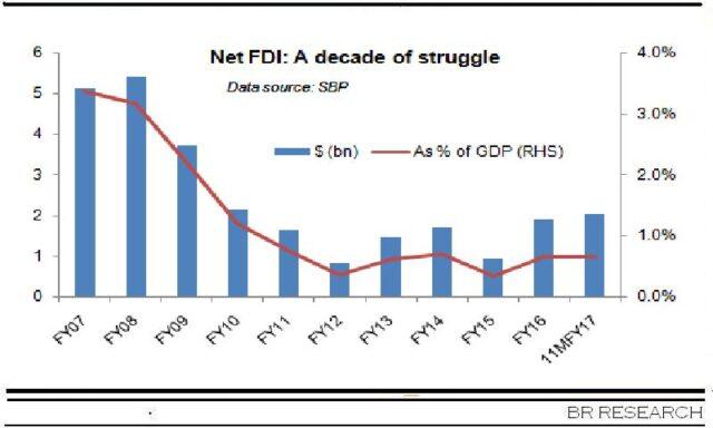 FDI: getting better