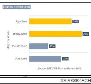 SME financing: mountain or a molehill?
