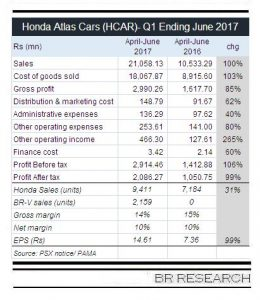 HCAR: becoming stronger