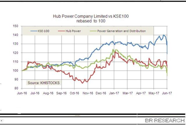 HUBCO: shifting shareholdings
