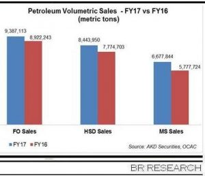 FY17- solid year for petroleum products