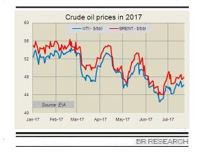 Oil prices on recovery?