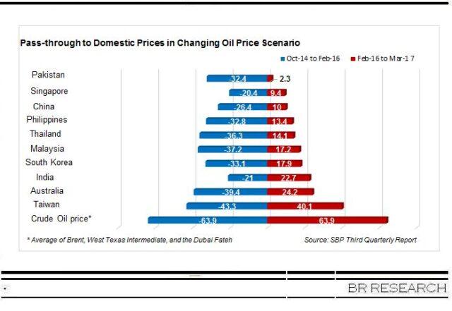 Fuel price dynamics