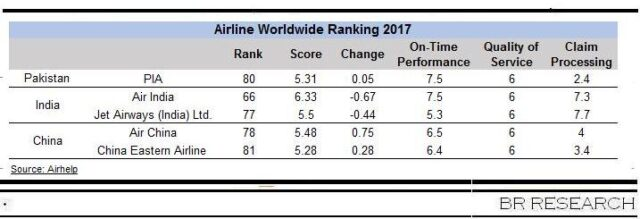 Airline rankings: PIA near the bottom