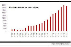 Remittances FY17