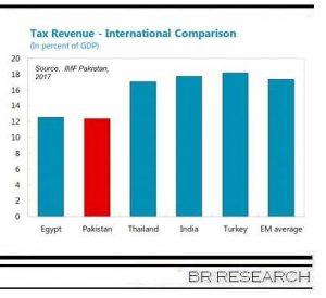 Of revenue mobilization