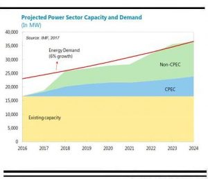 Power sector deficit: Reality (IMF) check