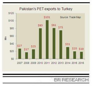 PET Exports to EU